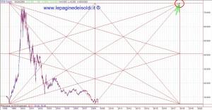 chart STM